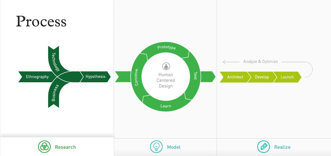 process diagram from nurun   patterntap   zurb libraryprocess diagram from nurun